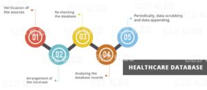 Healthcare-Database