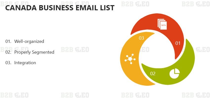 Canada Business Email List | Email Lists Canada | Mailing Lists Canada