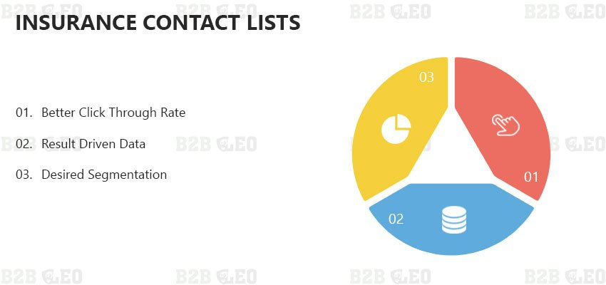 Insurance Contact Lists | Insurance Data Lists | Insurance Email Data