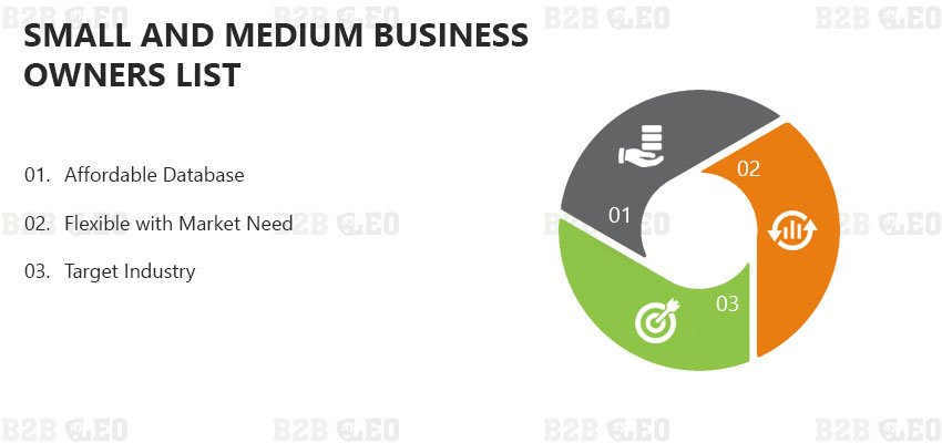 Small and Medium Business Owners List